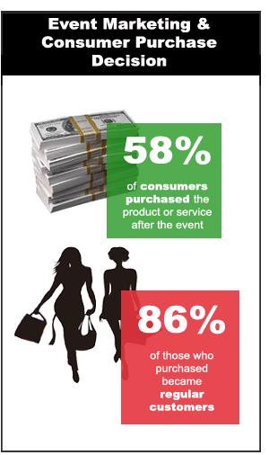 Event marketing action plan